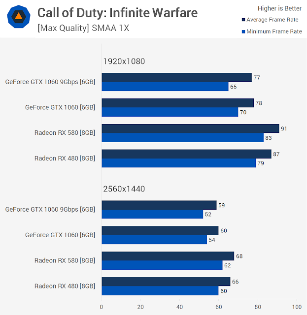 Call of Duty infinite warefare benchmarks