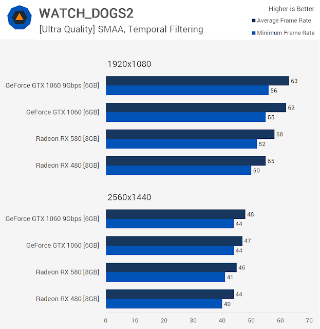Watch Dogs 2 Benchmarks