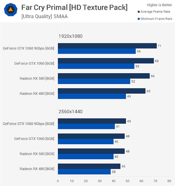 Far Cry Primal Benchmarks