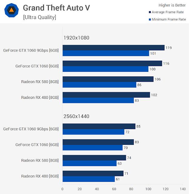Grand Theft Auto Benchmarks