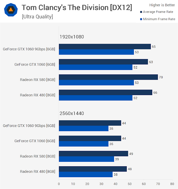 The Division Benchmarks