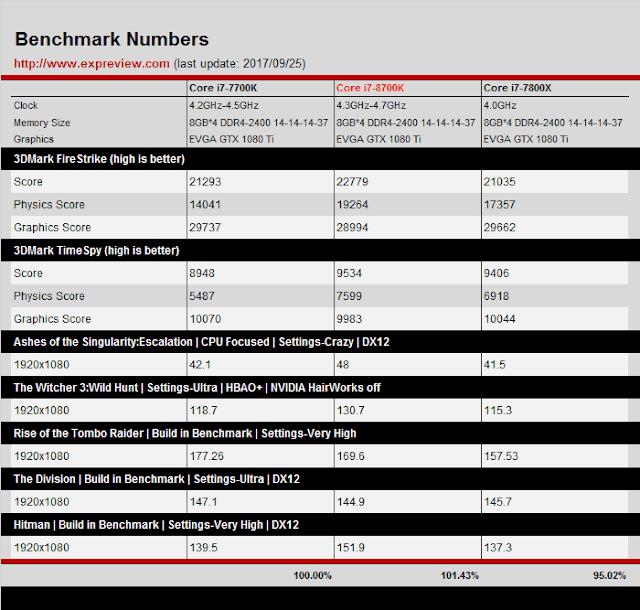 8700K VS 7700K Benchmarks